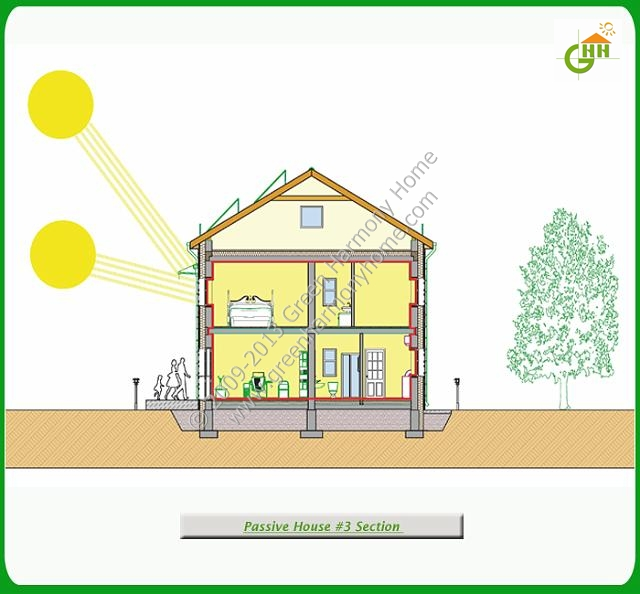 home ideas passive solar home building plans